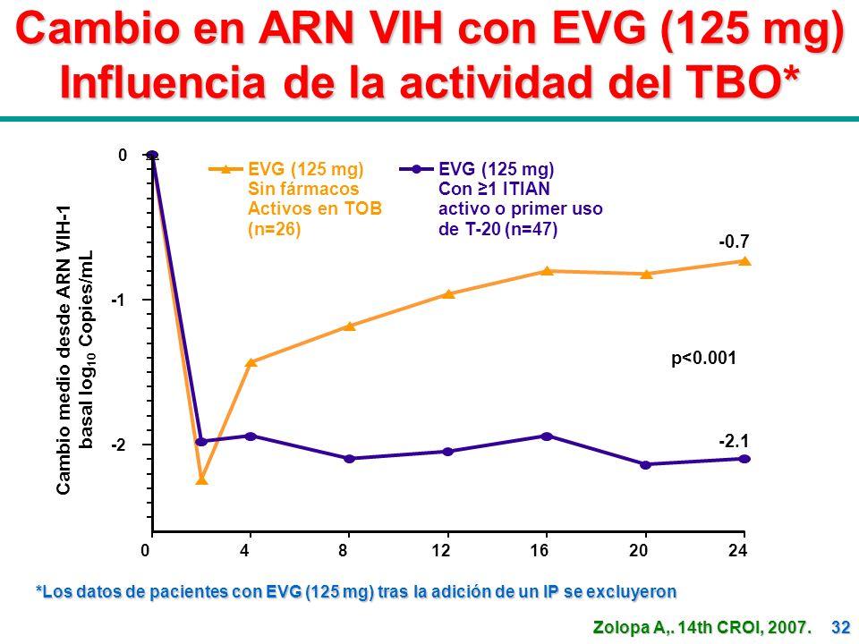 32 Cambio en ARN VIH con EVG (125 mg) Influencia de la actividad del TBO* *Los datos de pacientes con EVG (125 mg) tras la adición de un IP se excluye