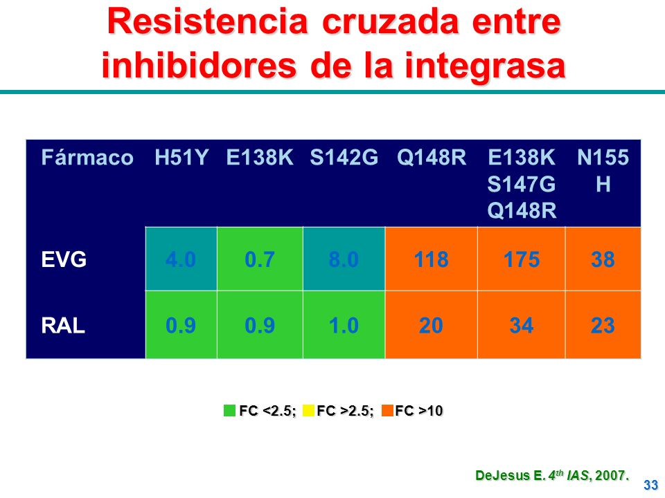 33 Resistencia cruzada entre inhibidores de la integrasa FármacoH51YE138KS142GQ148RE138K S147G Q148R N155 H EVG4.00.78.011817538 RAL0.9 1.0203423 FC<2