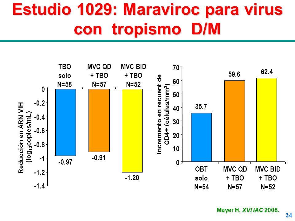 34 Estudio 1029: Maraviroc para virus con tropismo D/M TBO solo N=58 MVC QD + TBO N=57 MVC BID + TBO N=52 -1.4 -1.2 -0.8 -0.6 -0.4 -0.2 0 Reducción en
