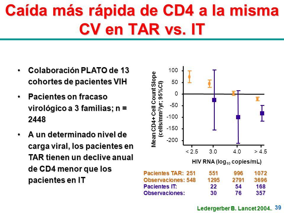 39 Caída más rápida de CD4 a la misma CV en TAR vs. IT Colaboración PLATO de 13 cohortes de pacientes VIHColaboración PLATO de 13 cohortes de paciente