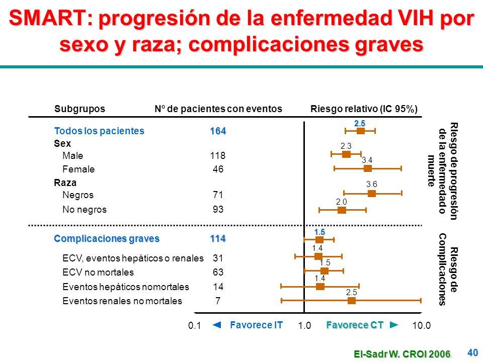 40 SMART: progresión de la enfermedad VIH por sexo y raza; complicaciones graves Riesgo de progresión de la enfermedad o muerte Nº de pacientes con ev