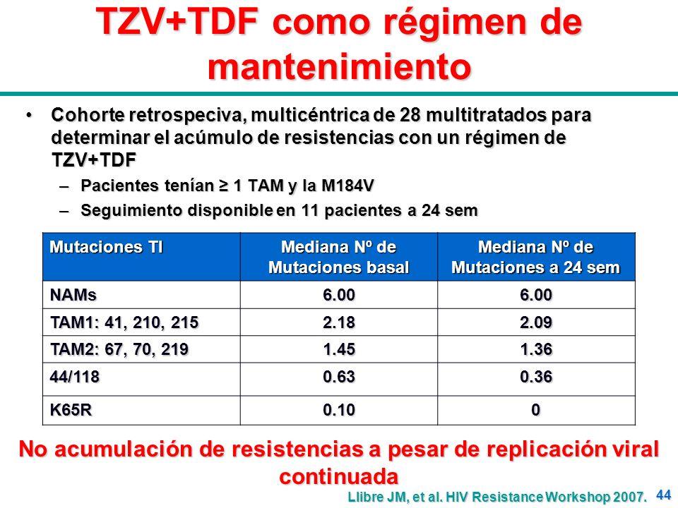 44 TZV+TDF como régimen de mantenimiento Cohorte retrospeciva, multicéntrica de 28 multitratados para determinar el acúmulo de resistencias con un rég