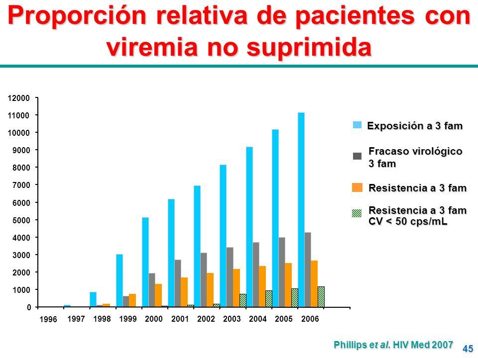 45 Proporción relativa de pacientes con viremia no suprimida 0 1000 2000 3000 4000 5000 6000 7000 8000 9000 10000 11000 12000 1996 1997199819992000200