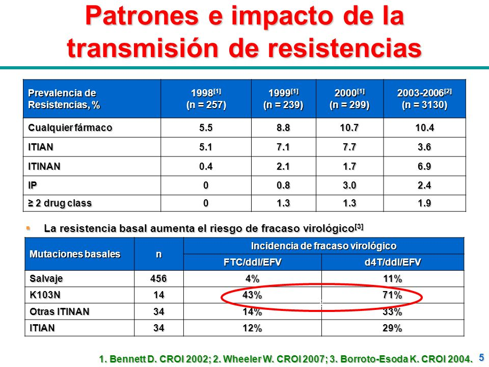5 Patrones e impacto de la transmisión de resistencias Prevalencia de Resistencias, % 1998 [1] (n = 257) 1999 [1] (n = 239) 2000 [1] (n = 299) 2003-20