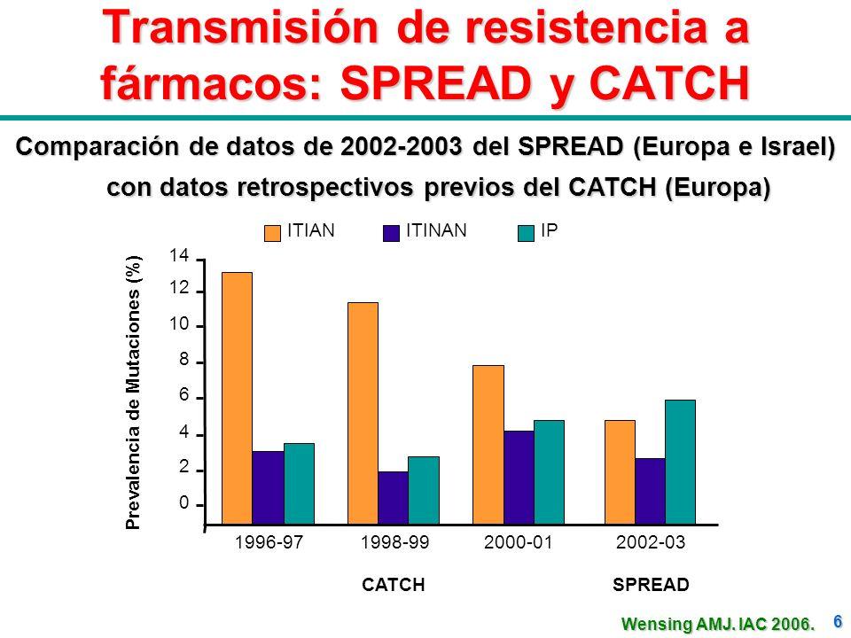 6 Transmisión de resistencia a fármacos: SPREAD y CATCH Comparación de datos de 2002-2003 del SPREAD (Europa e Israel) con datos retrospectivos previo