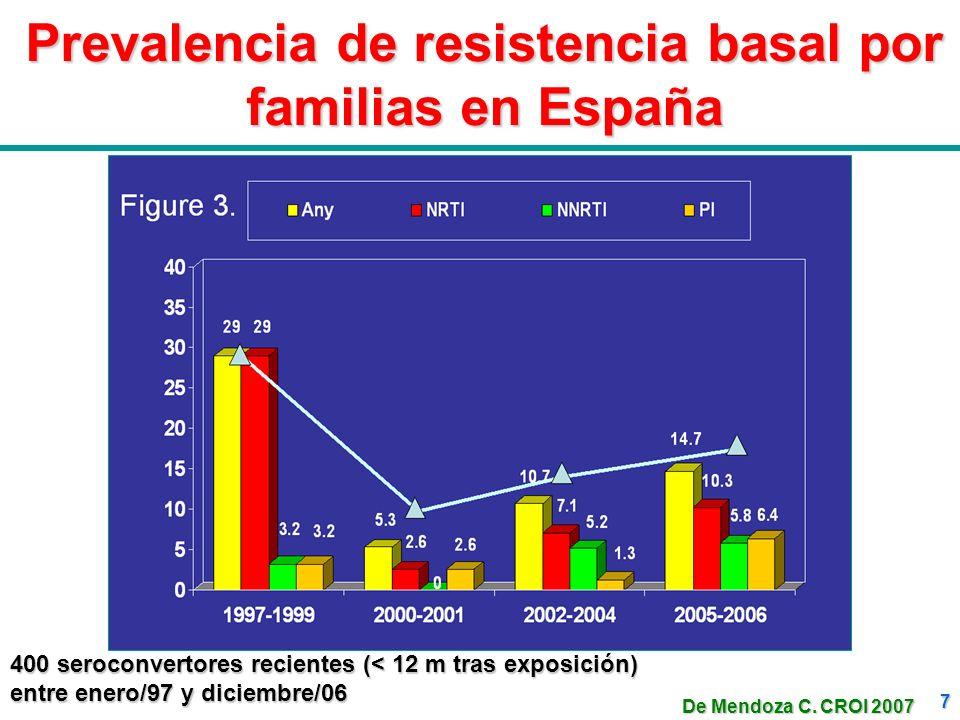 7 Prevalencia de resistencia basal por familias en España 400 seroconvertores recientes (< 12 m tras exposición) entre enero/97 y diciembre/06 De Mend