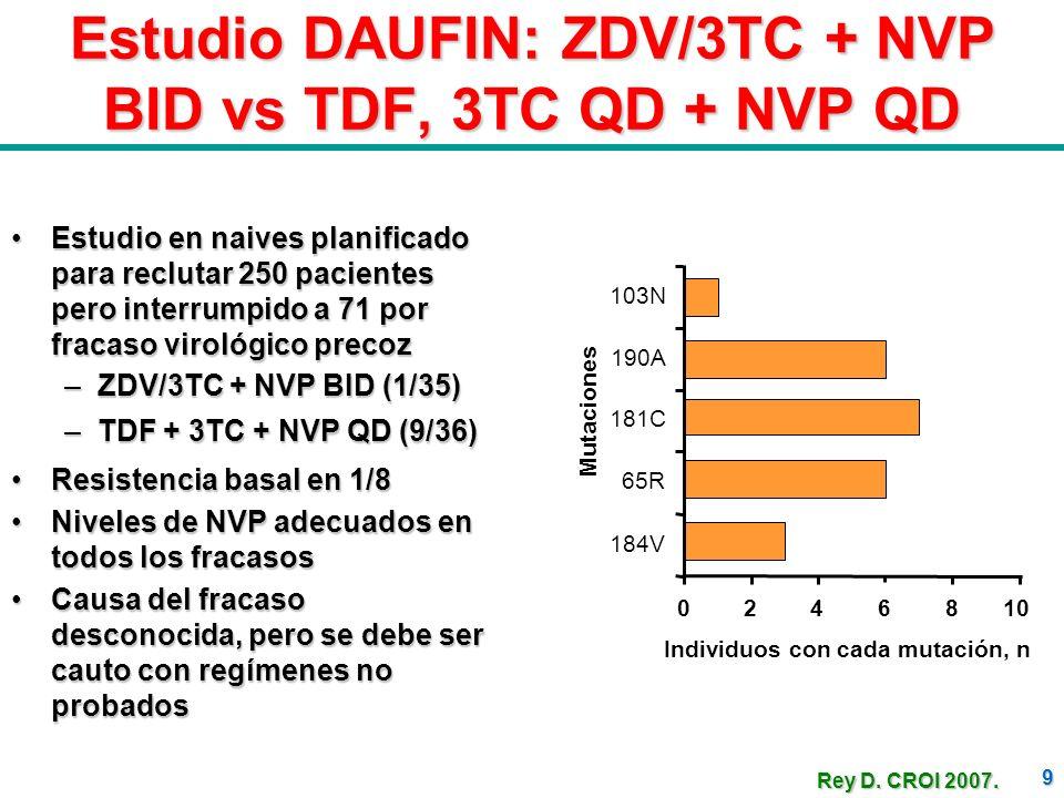 9 Estudio DAUFIN: ZDV/3TC + NVP BID vs TDF, 3TC QD + NVP QD Estudio en naives planificado para reclutar 250 pacientes pero interrumpido a 71 por fraca