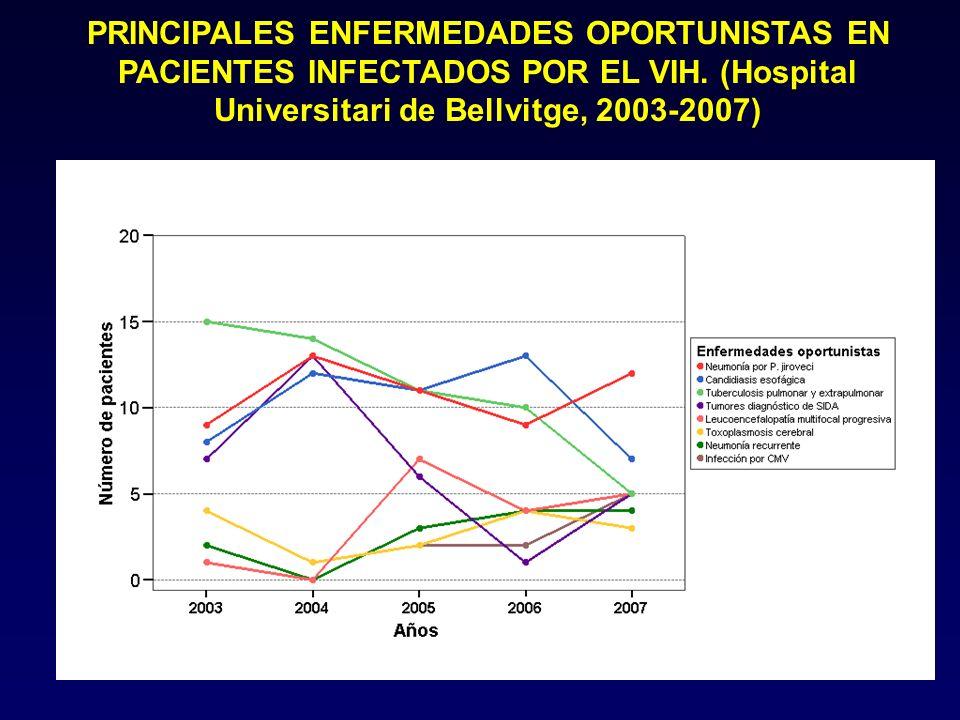 PRINCIPALES ENFERMEDADES OPORTUNISTAS EN PACIENTES INFECTADOS POR EL VIH. (Hospital Universitari de Bellvitge, 2003-2007)