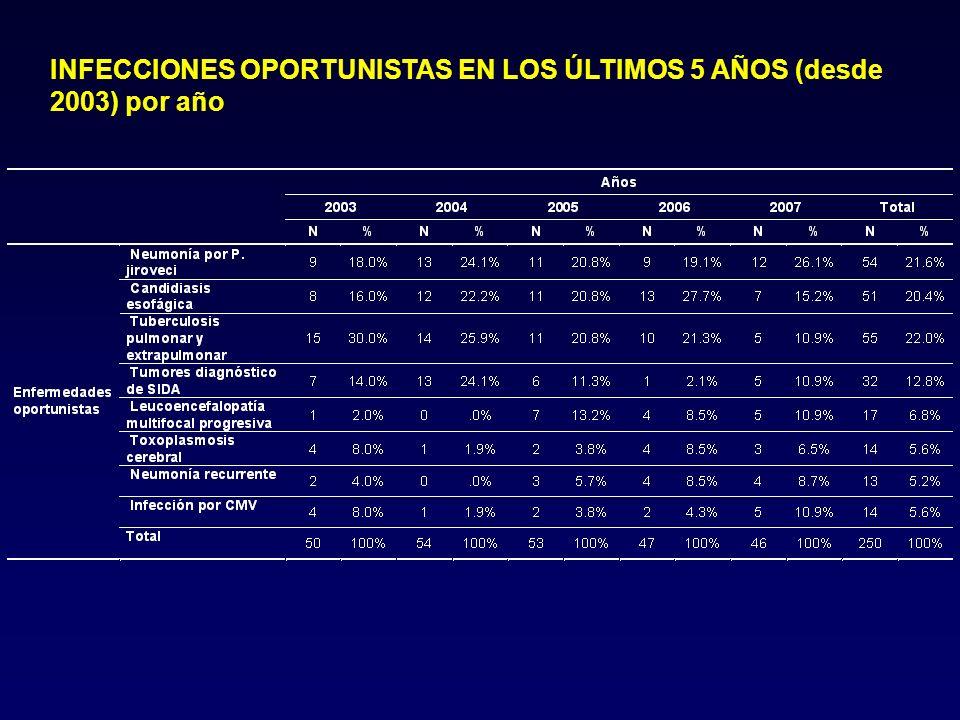 Tratamiento de infecciones producidas por virus en pacientes infectados por el VIH Redactor: Felix Gutierrez Revisores: Juan Enrique Corzo Fernando Dronda Josep Mallolas Imma Ocaña