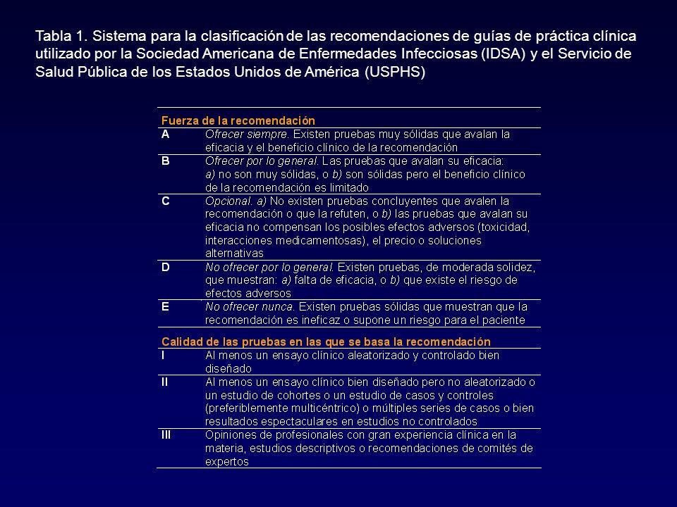 Tabla 1. Sistema para la clasificación de las recomendaciones de guías de práctica clínica utilizado por la Sociedad Americana de Enfermedades Infecci