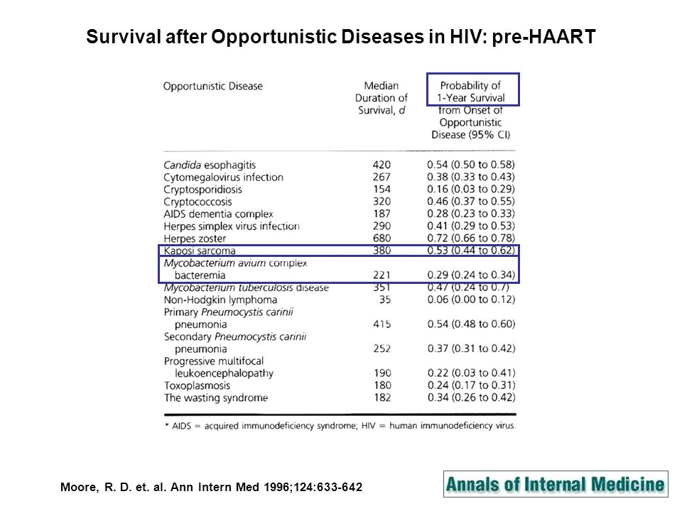 Moore, R. D. et. al. Ann Intern Med 1996;124:633-642 Survival after Opportunistic Diseases in HIV: pre-HAART