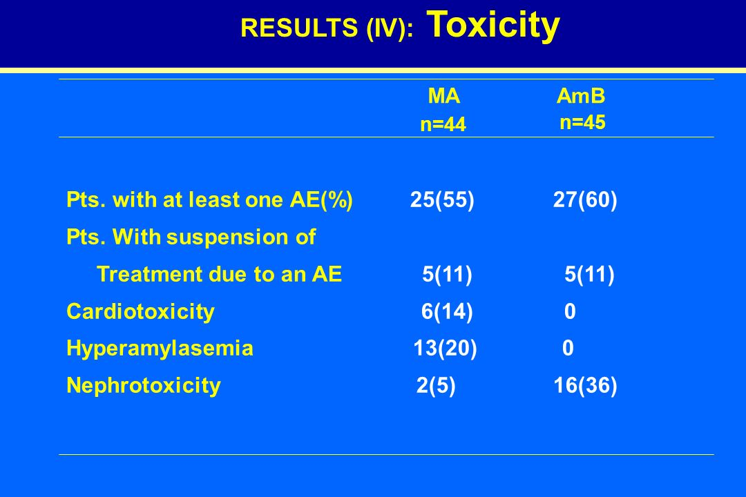 RESULTS (IV): Toxicity MA =19 AmB n=45 n=44 Pts. with at least one AE(%) 25(55) 27(60) Pts.