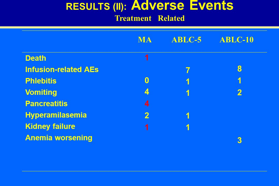 RESULTS (II): Adverse Events Treatment Related =19 Death Infusion-related AEs Phlebitis Vomiting Pancreatitis Hyperamilasemia Kidney failure Anemia worsening MA ABLC-5 ABLC-10 1 0 4 2 1 7 1 1 8 1 2 3