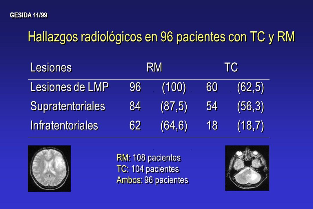 Hallazgos radiológicos en 96 pacientes con TC y RM Lesiones RM Lesiones de LMP 96 (100) TC 60 (62,5) 54 (56,3) 18 (18,7) RM: 108 pacientes TC: 104 pac