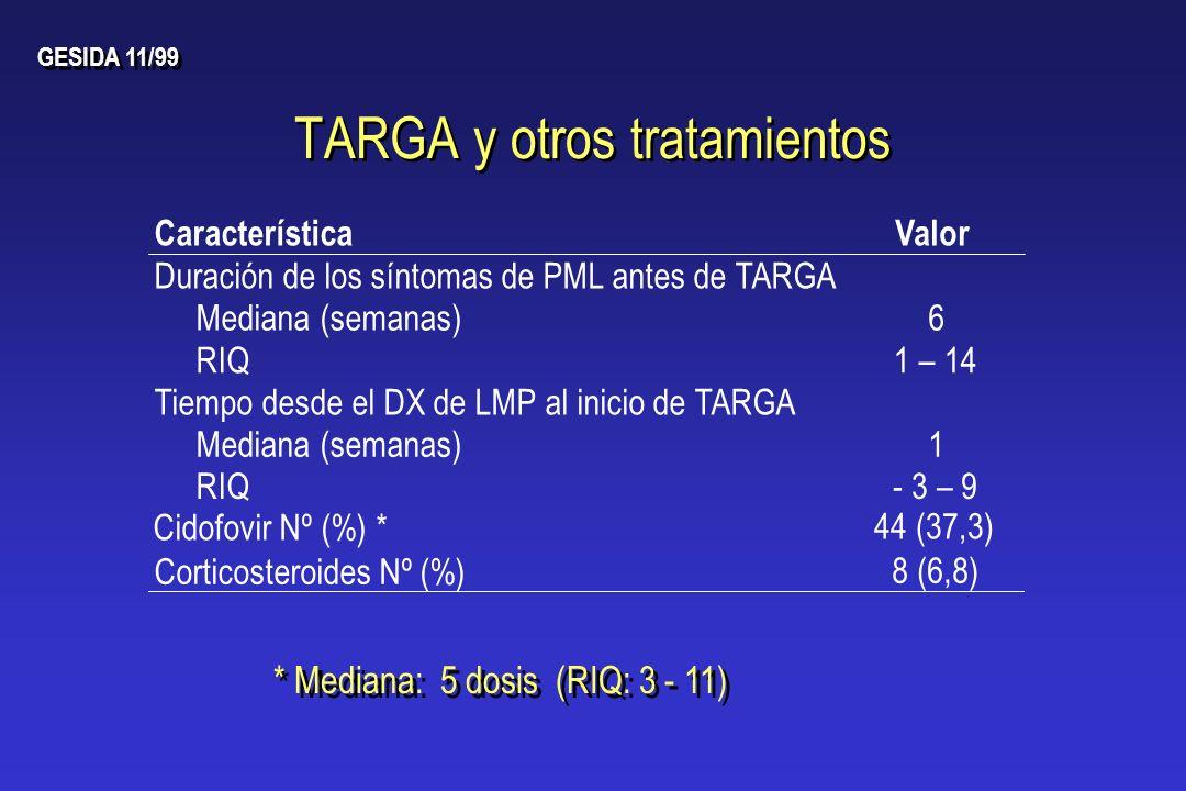 TARGA y otros tratamientos CaracterísticaValor Duración de los síntomas de PML antes de TARGA Mediana (semanas)6 RIQ1 – 14 Tiempo desde el DX de LMP a