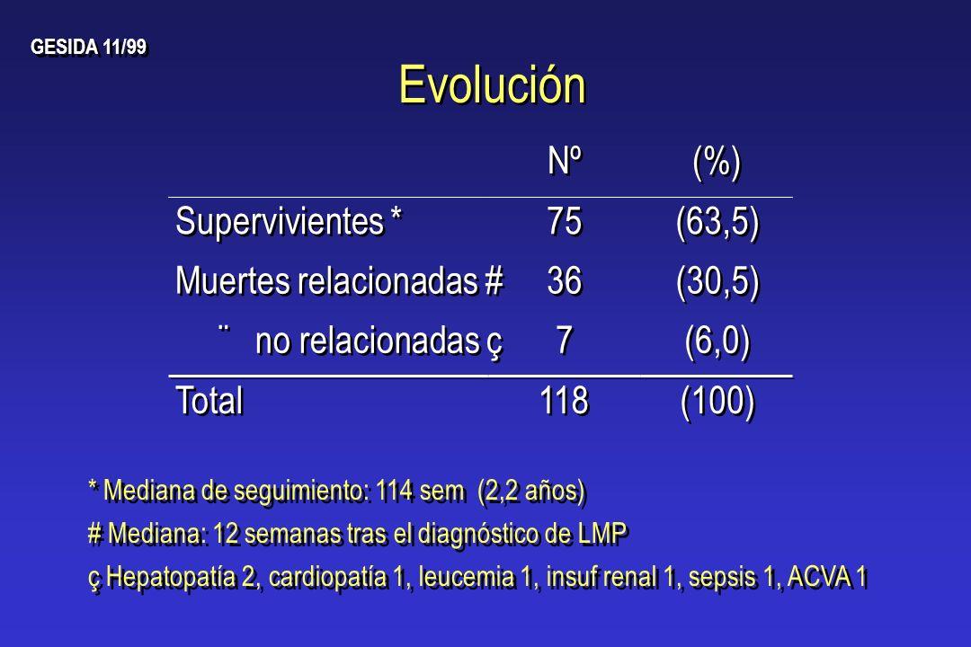 Evolución GESIDA 11/99 Nº (%) Supervivientes * 75 (63,5) * Mediana de seguimiento: 114 sem (2,2 años) Muertes relacionadas # 36 (30,5) # Mediana: 12 s