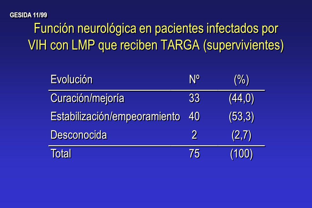 Función neurológica en pacientes infectados por VIH con LMP que reciben TARGA (supervivientes) Curación/mejoría 33 (44,0) Estabilización/empeoramiento