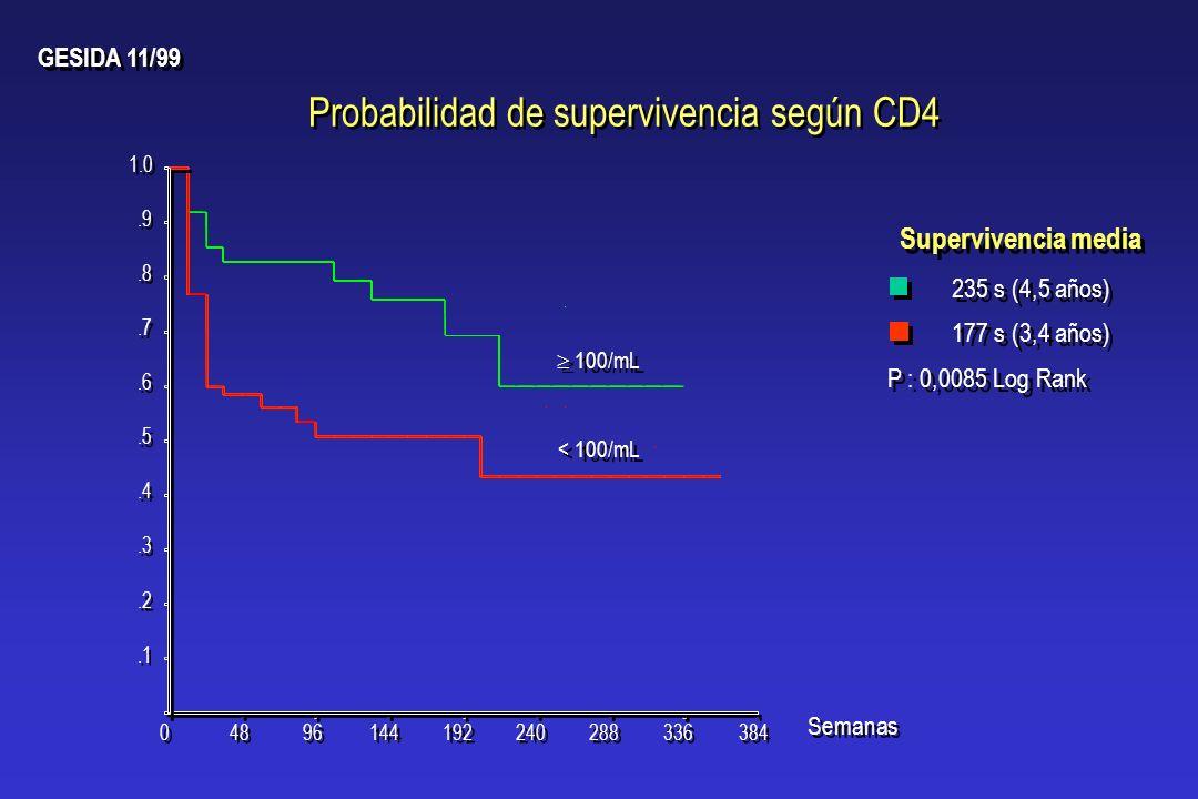 Semanas Probabilidad de supervivencia según CD4 GESIDA 11/99 384 336 288 240 192 144 96 48 0 0 1.0.9.8.7.6.5.4.3.2.1 100/mL < 100/mL Supervivencia med