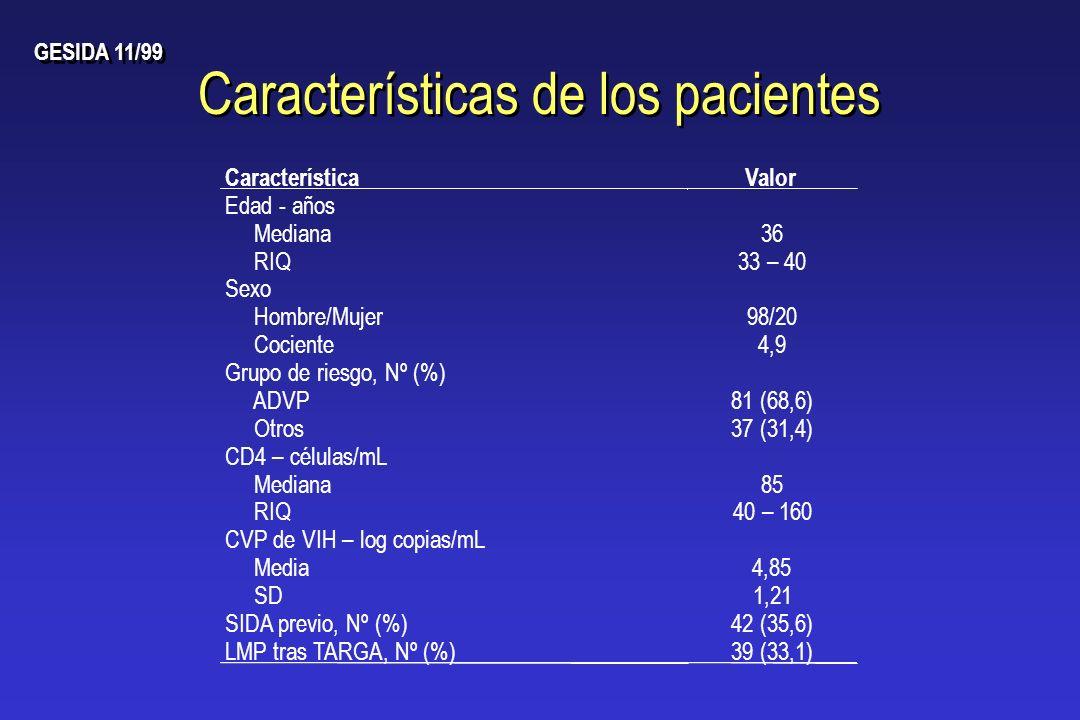 Características de los pacientes Edad - años CaracterísticaValor Mediana36 RIQ33 – 40 Sexo Hombre/Mujer98/20 Cociente4,9 Grupo de riesgo, Nº (%) ADVP8