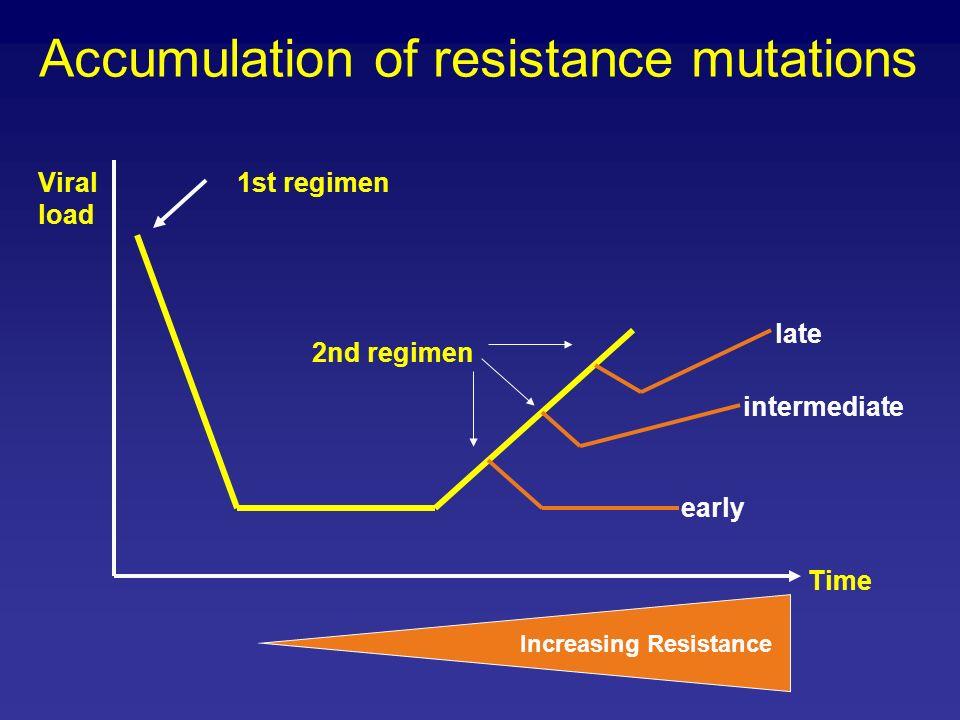Accumulation of resistance mutations Viral load 1st regimen 2nd regimen early intermediate late Time Increasing Resistance