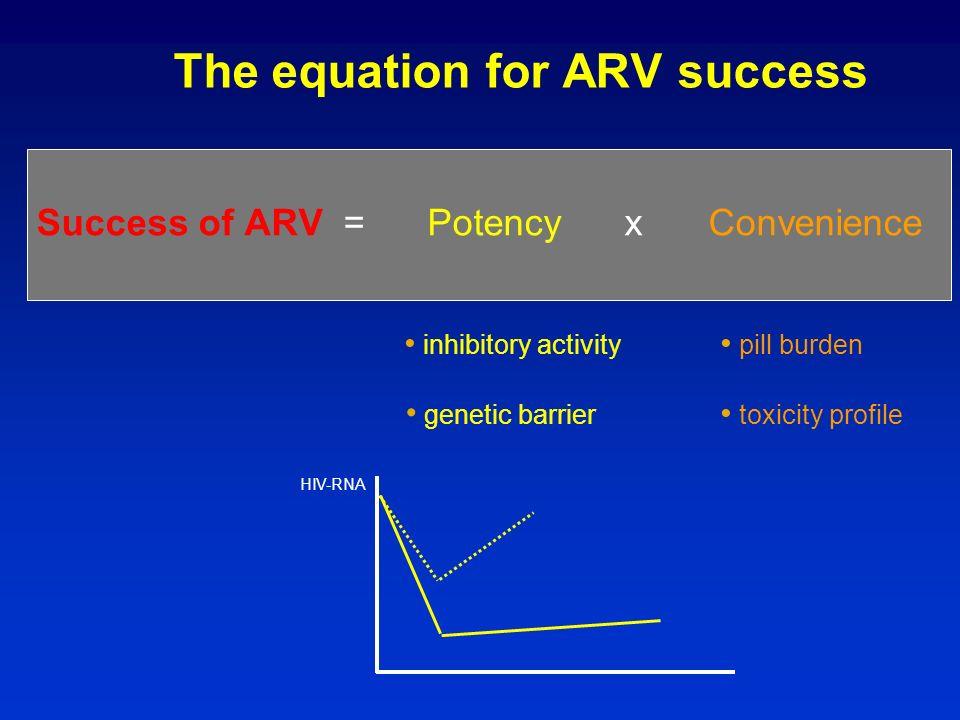 De Mendoza et al. HIV Clin Trials 2006; 7: 163-71. SusceptibleResistant Resistance is not absolute