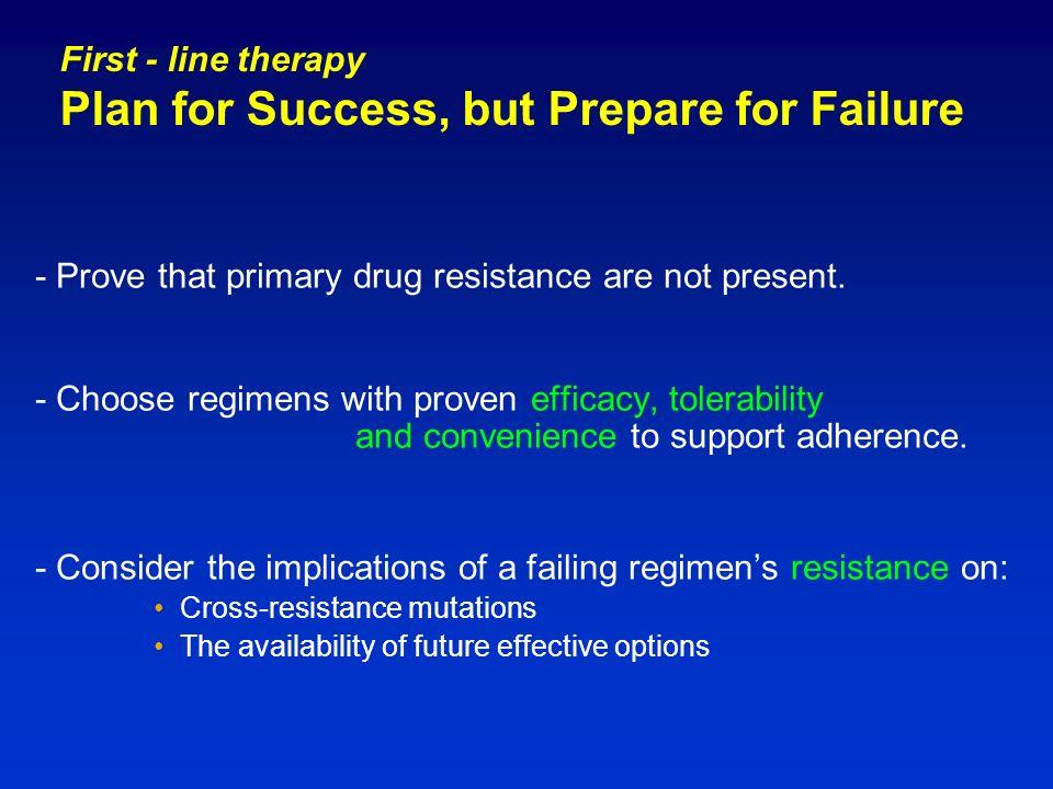 Primary Genotypic Resistance Summary AuthorRegionNo.
