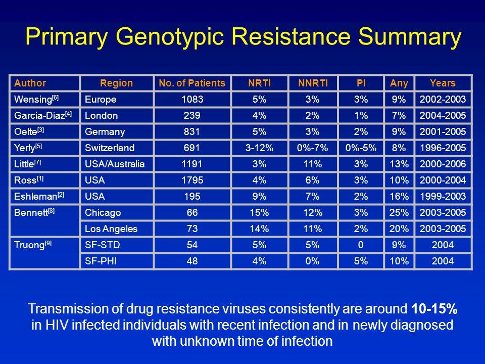 Primary Genotypic Resistance Summary AuthorRegionNo. of PatientsNRTINNRTIPIAnyYears Wensing [6] Europe10835%3% 9%2002-2003 Garcia-Diaz [4] London2394%