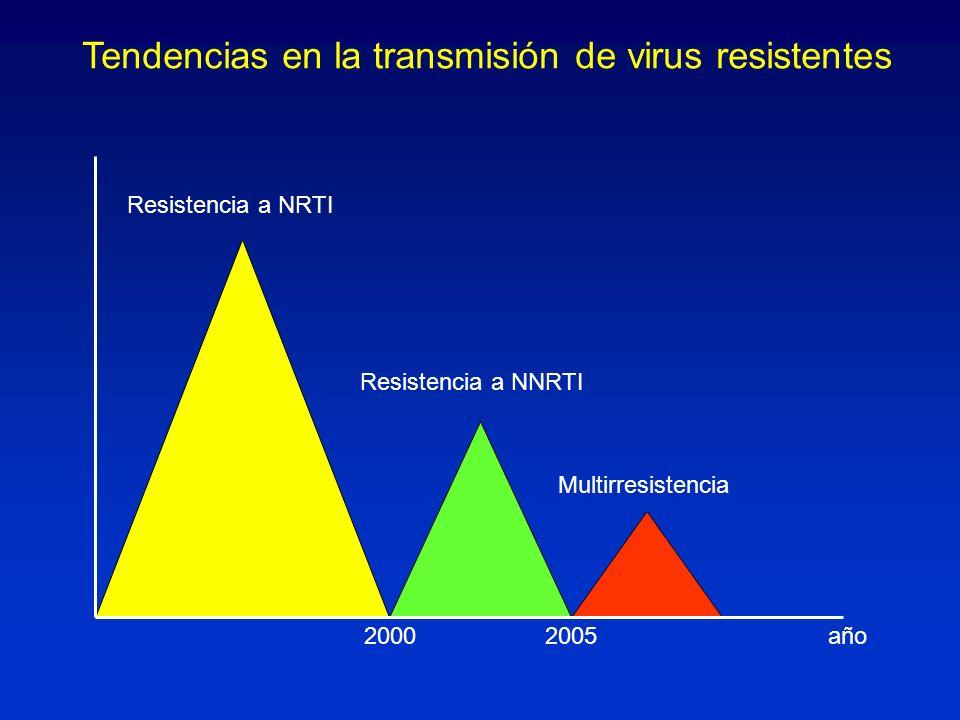 Tendencias en la transmisión de virus resistentes Resistencia a NRTI Resistencia a NNRTI Multirresistencia año20002005