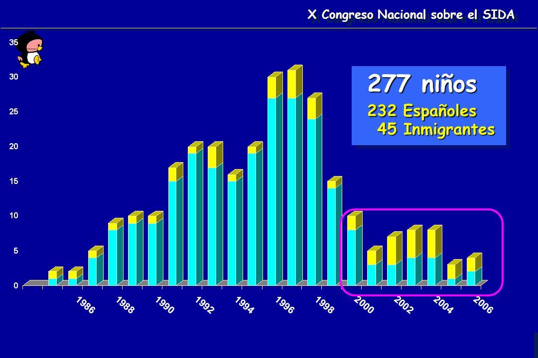 Mª I de José 277 niños 232 Españoles 45 Inmigrantes 277 niños 232 Españoles 45 Inmigrantes X Congreso Nacional sobre el SIDA