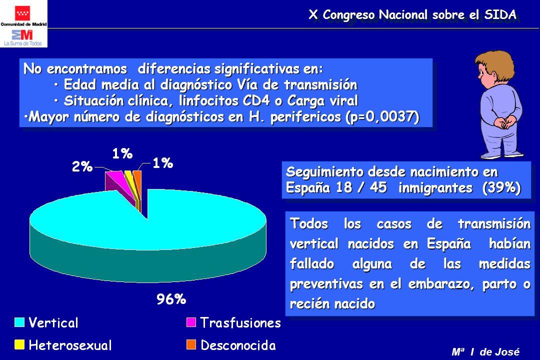 Mª I de José No encontramos diferencias significativas en: Edad media al diagnóstico Vía de transmisión Edad media al diagnóstico Vía de transmisión Situación clínica, linfocitos CD4 o Carga viral Situación clínica, linfocitos CD4 o Carga viral Mayor número de diagnósticos en H.