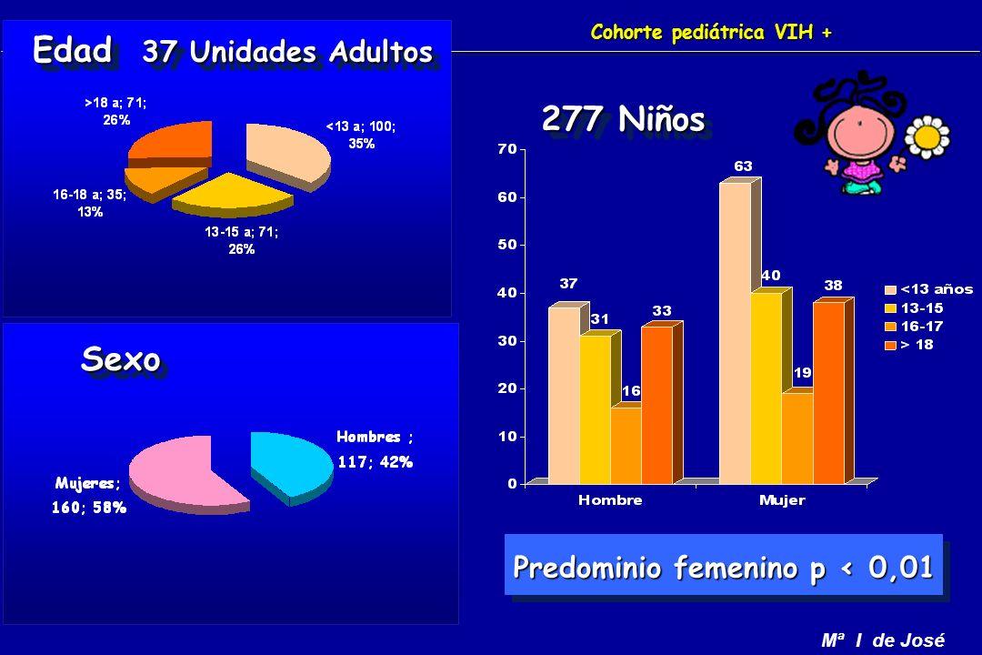 Mª I de José Cohorte pediátrica VIH + Edad 37 Unidades Adultos SexoSexo Predominio femenino p < 0,01 277 Niños