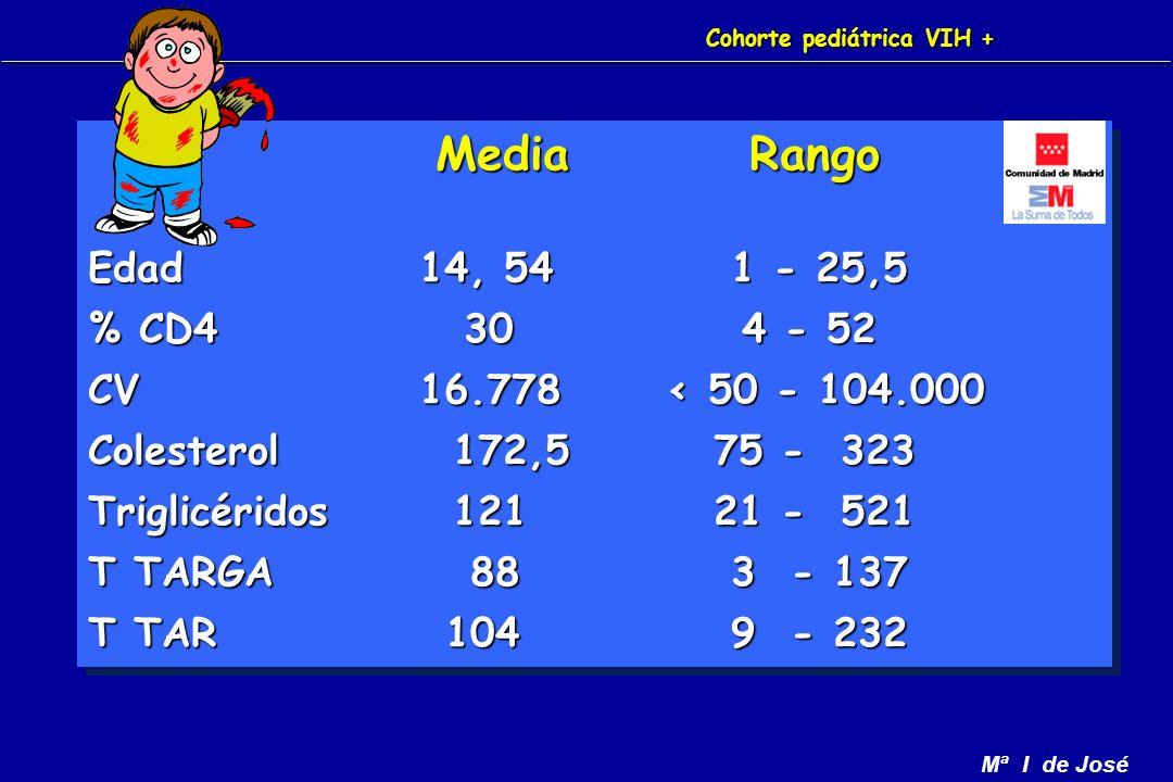Mª I de José Media Rango Media Rango Edad 14, 54 1 - 25,5 % CD4 30 4 - 52 CV 16.778 < 50 - 104.000 Colesterol 172,5 75 - 323 Triglicéridos 121 21 - 521 T TARGA 88 3 - 137 T TAR 104 9 - 232 Media Rango Media Rango Edad 14, 54 1 - 25,5 % CD4 30 4 - 52 CV 16.778 < 50 - 104.000 Colesterol 172,5 75 - 323 Triglicéridos 121 21 - 521 T TARGA 88 3 - 137 T TAR 104 9 - 232 Cohorte pediátrica VIH +