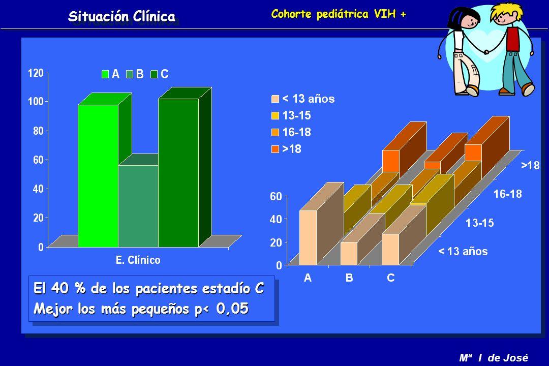 Mª I de José El 40 % de los pacientes estadío C Mejor los más pequeños p< 0,05 El 40 % de los pacientes estadío C Mejor los más pequeños p< 0,05 Cohorte pediátrica VIH + Situación Clínica
