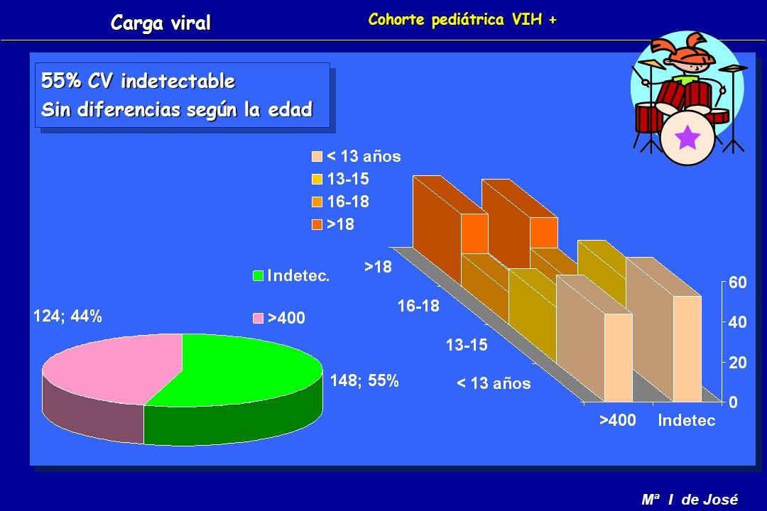 Mª I de José Cohorte pediátrica VIH + 55% CV indetectable Sin diferencias según la edad 55% CV indetectable Sin diferencias según la edad Carga viral