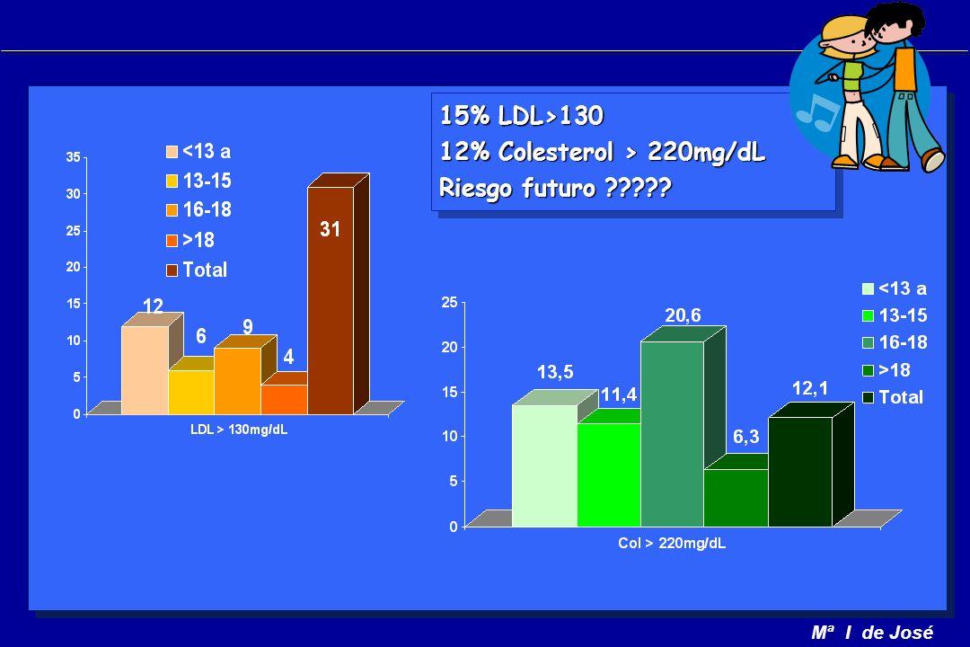 Mª I de José 15% LDL>130 12% Colesterol > 220mg/dL Riesgo futuro .