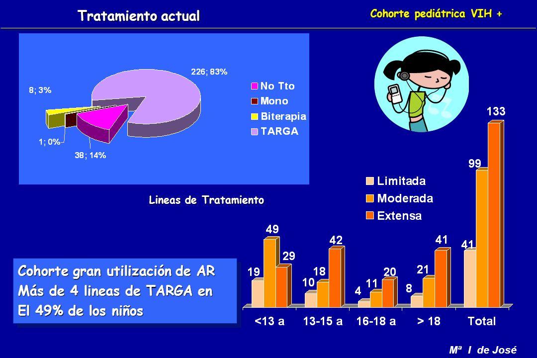 Mª I de José Cohorte pediátrica VIH + Cohorte gran utilización de AR Más de 4 lineas de TARGA en El 49% de los niños Cohorte gran utilización de AR Más de 4 lineas de TARGA en El 49% de los niños Tratamiento actual Lineas de Tratamiento