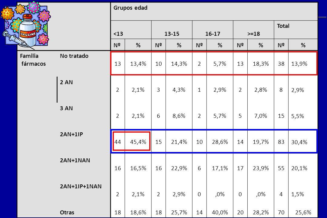 Mª I de José Tratamiento VIH & Niño Grupos edad <1313-1516-17>=18 Total Nº% % % % % Familia fármacos No tratado 1313,4%1014,3%25,7%1318,3%3813,9% 2 AN 22,1%34,3%12,9%22,8%82,9% 3 AN 22,1%68,6%25,7%57,0%155,5% 2AN+1IP 4445,4%1521,4%1028,6%1419,7%8330,4% 2AN+1NAN 1616,5%1622,9%617,1%1723,9%5520,1% 2AN+1IP+1NAN 22,1%22,9%0,0%0 41,5% Otras 1818,6%1825,7%1440,0%2028,2%7025,6%