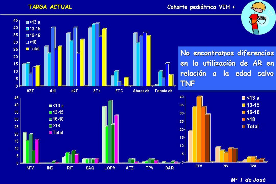Mª I de José Cohorte pediátrica VIH + No encontramos diferencias en la utilización de AR en relación a la edad salvo TNF TARGA ACTUAL