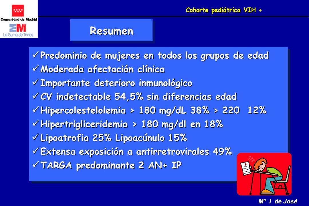 Mª I de José Cohorte pediátrica VIH + Predominio de mujeres en todos los grupos de edad Predominio de mujeres en todos los grupos de edad Moderada afectación clínica Moderada afectación clínica Importante deterioro inmunológico Importante deterioro inmunológico CV indetectable 54,5% sin diferencias edad CV indetectable 54,5% sin diferencias edad Hipercolestelolemia > 180 mg/dL 38% > 220 12% Hipercolestelolemia > 180 mg/dL 38% > 220 12% Hipertrigliceridemia > 180 mg/dl en 18% Hipertrigliceridemia > 180 mg/dl en 18% Lipoatrofia 25% Lipoacúnulo 15% Lipoatrofia 25% Lipoacúnulo 15% Extensa exposición a antirretrovirales 49% Extensa exposición a antirretrovirales 49% TARGA predominante 2 AN+ IP TARGA predominante 2 AN+ IP Predominio de mujeres en todos los grupos de edad Predominio de mujeres en todos los grupos de edad Moderada afectación clínica Moderada afectación clínica Importante deterioro inmunológico Importante deterioro inmunológico CV indetectable 54,5% sin diferencias edad CV indetectable 54,5% sin diferencias edad Hipercolestelolemia > 180 mg/dL 38% > 220 12% Hipercolestelolemia > 180 mg/dL 38% > 220 12% Hipertrigliceridemia > 180 mg/dl en 18% Hipertrigliceridemia > 180 mg/dl en 18% Lipoatrofia 25% Lipoacúnulo 15% Lipoatrofia 25% Lipoacúnulo 15% Extensa exposición a antirretrovirales 49% Extensa exposición a antirretrovirales 49% TARGA predominante 2 AN+ IP TARGA predominante 2 AN+ IP ResumenResumen