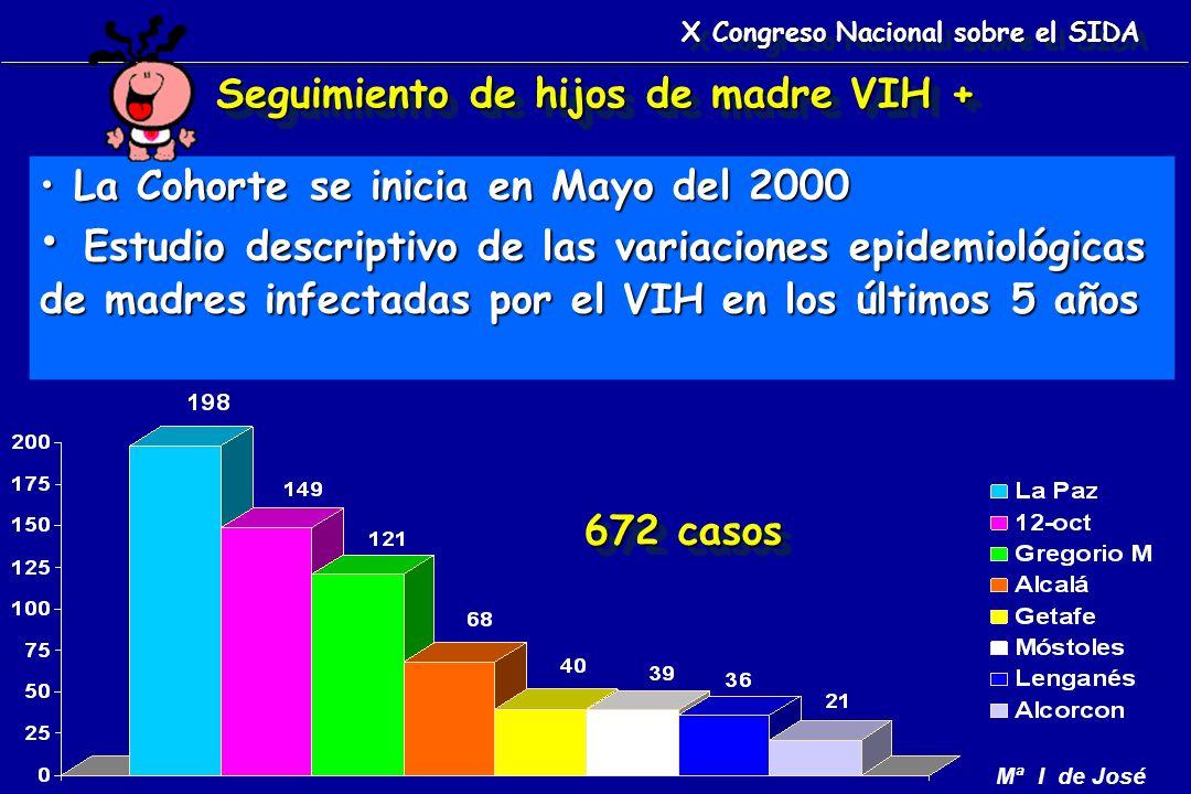 Mª I de José La Cohorte se inicia en Mayo del 2000 La Cohorte se inicia en Mayo del 2000 Estudio descriptivo de las variaciones epidemiológicas de madres infectadas por el VIH en los últimos 5 años Estudio descriptivo de las variaciones epidemiológicas de madres infectadas por el VIH en los últimos 5 años Seguimiento de hijos de madre VIH + 672 casos X Congreso Nacional sobre el SIDA
