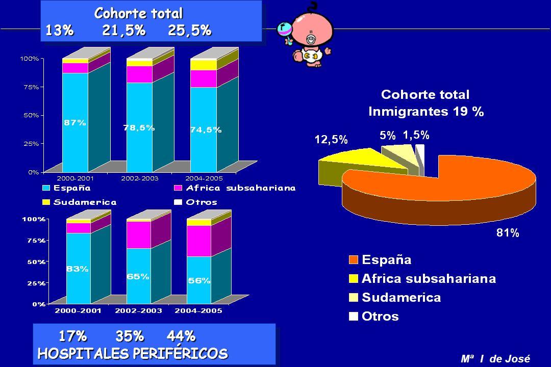 Mª I de José Cohorte total Cohorte total 13% 21,5% 25,5% Cohorte total Cohorte total 13% 21,5% 25,5% 17% 35% 44% 17% 35% 44% HOSPITALES PERIFÉRICOS 17% 35% 44% 17% 35% 44% HOSPITALES PERIFÉRICOS