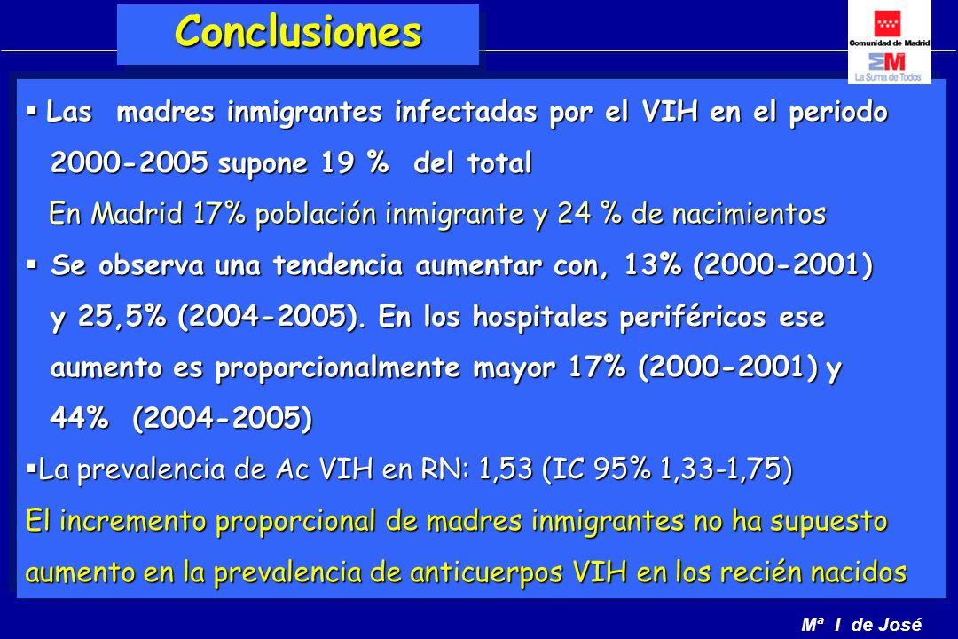 Mª I de José Las madres inmigrantes infectadas por el VIH en el periodo Las madres inmigrantes infectadas por el VIH en el periodo 2000-2005 supone 19 % del total 2000-2005 supone 19 % del total En Madrid 17% población inmigrante y 24 % de nacimientos En Madrid 17% población inmigrante y 24 % de nacimientos Se observa una tendencia aumentar con, 13% (2000-2001) Se observa una tendencia aumentar con, 13% (2000-2001) y 25,5% (2004-2005).