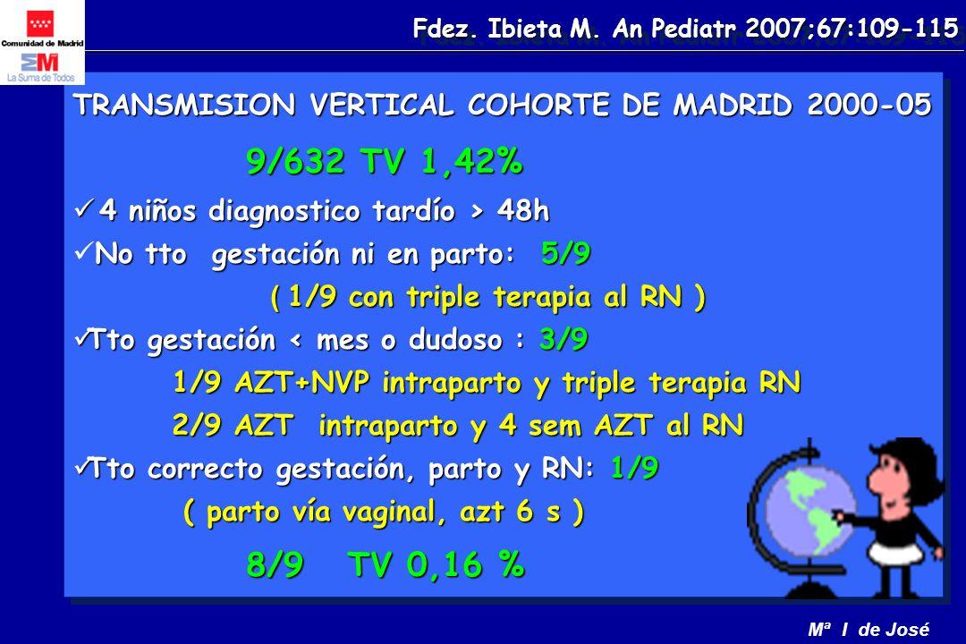Mª I de José TRANSMISION VERTICAL COHORTE DE MADRID 2000-05 9/632 TV 1,42% 9/632 TV 1,42% 4 niños diagnostico tardío > 48h 4 niños diagnostico tardío > 48h No tto gestación ni en parto: 5/9 No tto gestación ni en parto: 5/9 ( 1/9 con triple terapia al RN ) ( 1/9 con triple terapia al RN ) Tto gestación < mes o dudoso : 3/9 Tto gestación < mes o dudoso : 3/9 1/9 AZT+NVP intraparto y triple terapia RN 1/9 AZT+NVP intraparto y triple terapia RN 2/9 AZT intraparto y 4 sem AZT al RN 2/9 AZT intraparto y 4 sem AZT al RN Tto correcto gestación, parto y RN: 1/9 Tto correcto gestación, parto y RN: 1/9 ( parto vía vaginal, azt 6 s ) ( parto vía vaginal, azt 6 s ) 8/9 TV 0,16 % 8/9 TV 0,16 % TRANSMISION VERTICAL COHORTE DE MADRID 2000-05 9/632 TV 1,42% 9/632 TV 1,42% 4 niños diagnostico tardío > 48h 4 niños diagnostico tardío > 48h No tto gestación ni en parto: 5/9 No tto gestación ni en parto: 5/9 ( 1/9 con triple terapia al RN ) ( 1/9 con triple terapia al RN ) Tto gestación < mes o dudoso : 3/9 Tto gestación < mes o dudoso : 3/9 1/9 AZT+NVP intraparto y triple terapia RN 1/9 AZT+NVP intraparto y triple terapia RN 2/9 AZT intraparto y 4 sem AZT al RN 2/9 AZT intraparto y 4 sem AZT al RN Tto correcto gestación, parto y RN: 1/9 Tto correcto gestación, parto y RN: 1/9 ( parto vía vaginal, azt 6 s ) ( parto vía vaginal, azt 6 s ) 8/9 TV 0,16 % 8/9 TV 0,16 % Fdez.