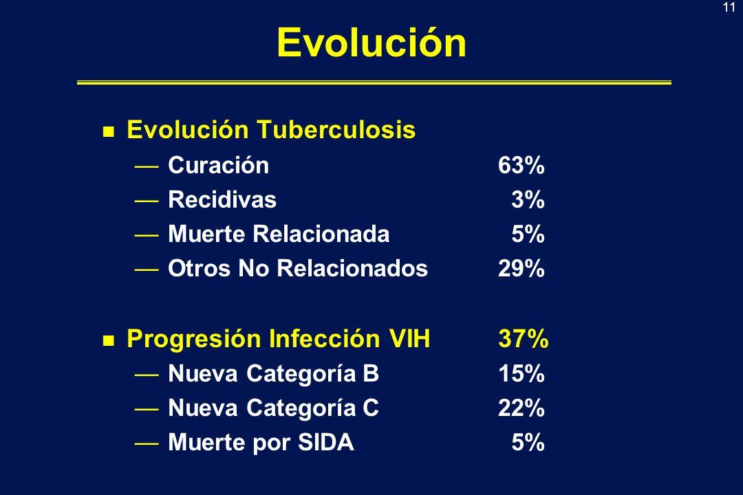 12 Factores Predictores de Progresión Clínica (Por intención de tratamiento) ORIC 95%p Estadio clinico B A 1,33110,7270 - 2,43730,3540 C A 2,64611,3476 - 5,19590,0047 CD4 < 1005,10772,7618 - 9,4462<0,001 Tto ART No HAART vs HAART 1,07400,6010 - 1,919 0,8096 Inicio tto ART Tras vs Durante2,50991,2816 - 4,91540,0073