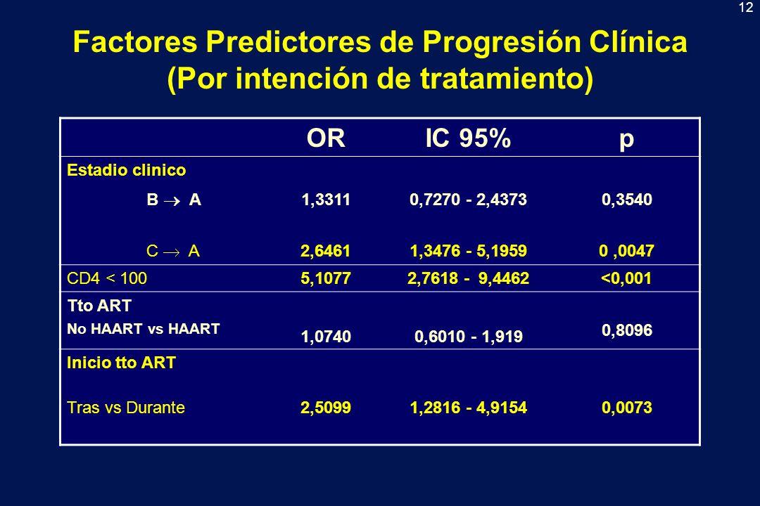 13 Factores Predictores de Progresión Clínica (Pacientes tratados al menos 3 meses) ORIC 95%p Estadio clinico B A 1,45340,7429 - 2,84370,2749 C A 2,83181,3433 5,96990,0062 CD4 < 20021,53462,9494 - 157,2325 0,0025 Tto ART No HAART vs HAART,55200,2788 - 1,09310,0883 Inicio tto ART Durante > 2 vs < 2 m 0,62140,2904 - 1,3296 0,2202 Tras vs Durante3,01851,3472 - 6,7631 0,0073
