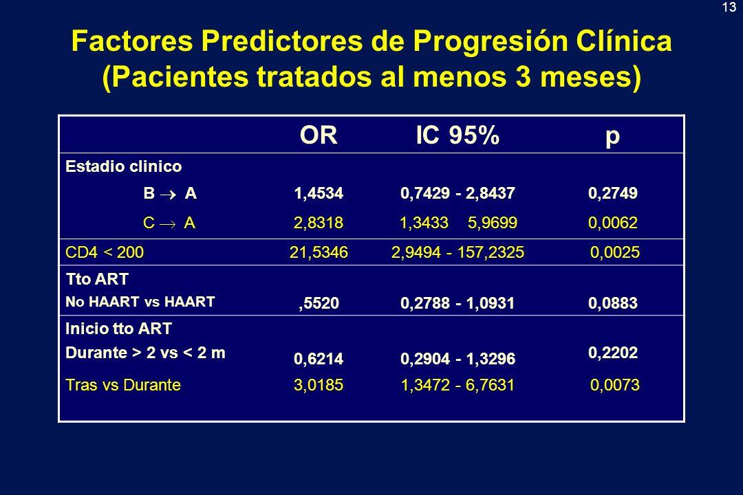 14 Factores Predictores de Progresión Clínica (Pacientes tratados al menos 3 meses) ORIC 95%p Estadio clinico B A 1,45960,7404 – 2,87720,2748 C A 2,51021,1734 – 5,36980,0177 ADVP1.18370,6003 – 2,33470.6266 CD4 < 1005,12602,6693 – 9,8440<0,001 Tto ART No HAART vs HAART 0,70960,3631 – 1,38680,3156 Inicio tto ART Durante > 2 vs < 2 m0,80790,3741 – 1,74500,587 Tras vs Durante2,74811,2592 – 5,99730,011