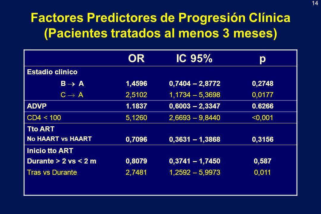 15 Progresión Clínica y CD4