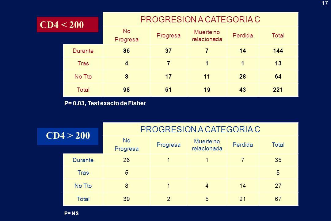 18 PROGRESION A CATEGORIA C No Progresa Muerte no relacionada PerdidaTotal Durante < 2 meses5726*, +51199 > 2 meses2910 ^2345 Tras471113 No Tto817112864 Total98611943221 CD4 < 200 CD4 > 200 PROGRESION A CATEGORIA C No Progresa Muerte no relacionada PerdidaTotal Durante< 2 meses1910626 > 2 meses70119 Tras50005 No Tto8141427 Total39252167 *NS durante 2 meses + p < 0.05 durante < 2 meses vs tras ^ p 2 meses vs tras