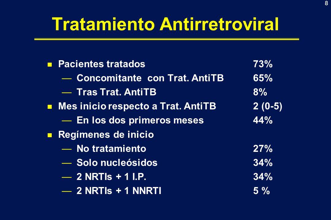 9 Tratamiento Antirretroviral 64% 8% 28% No ttoDuranteTras Haar t No haart No HaartHaart