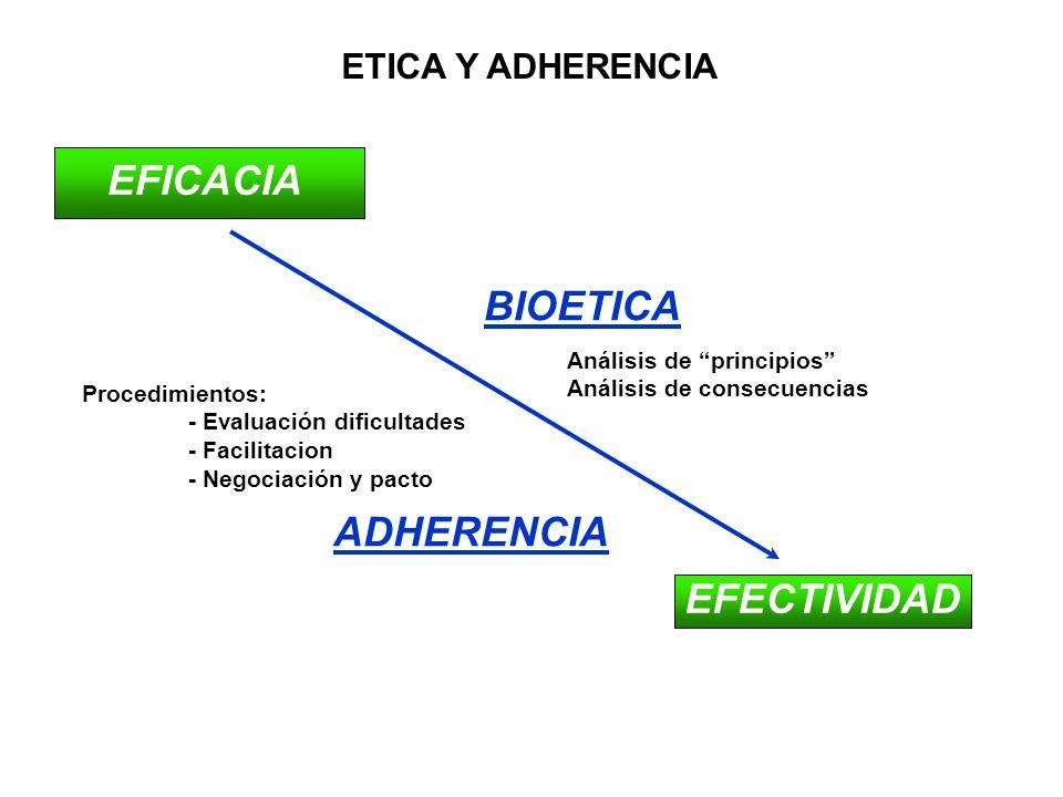 BIOETICA ADHERENCIA Análisis de principios Análisis de consecuencias Procedimientos: - Evaluación dificultades - Facilitacion - Negociación y pacto EF